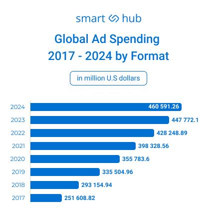 global-ad-spending