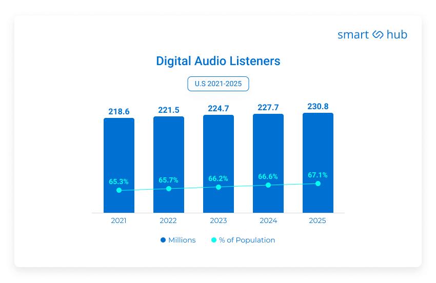 digital audio listeners graph